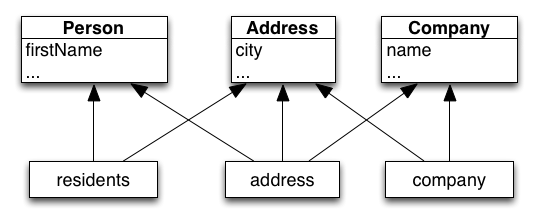 Person / Address / Company untangled